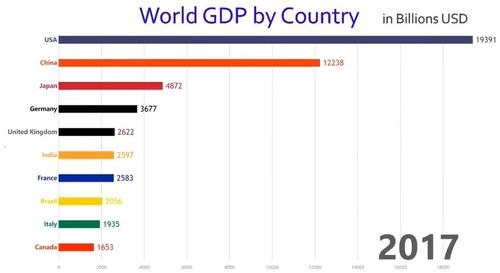 world-gdp-chart
