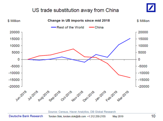 us20trade20substitution20from20china