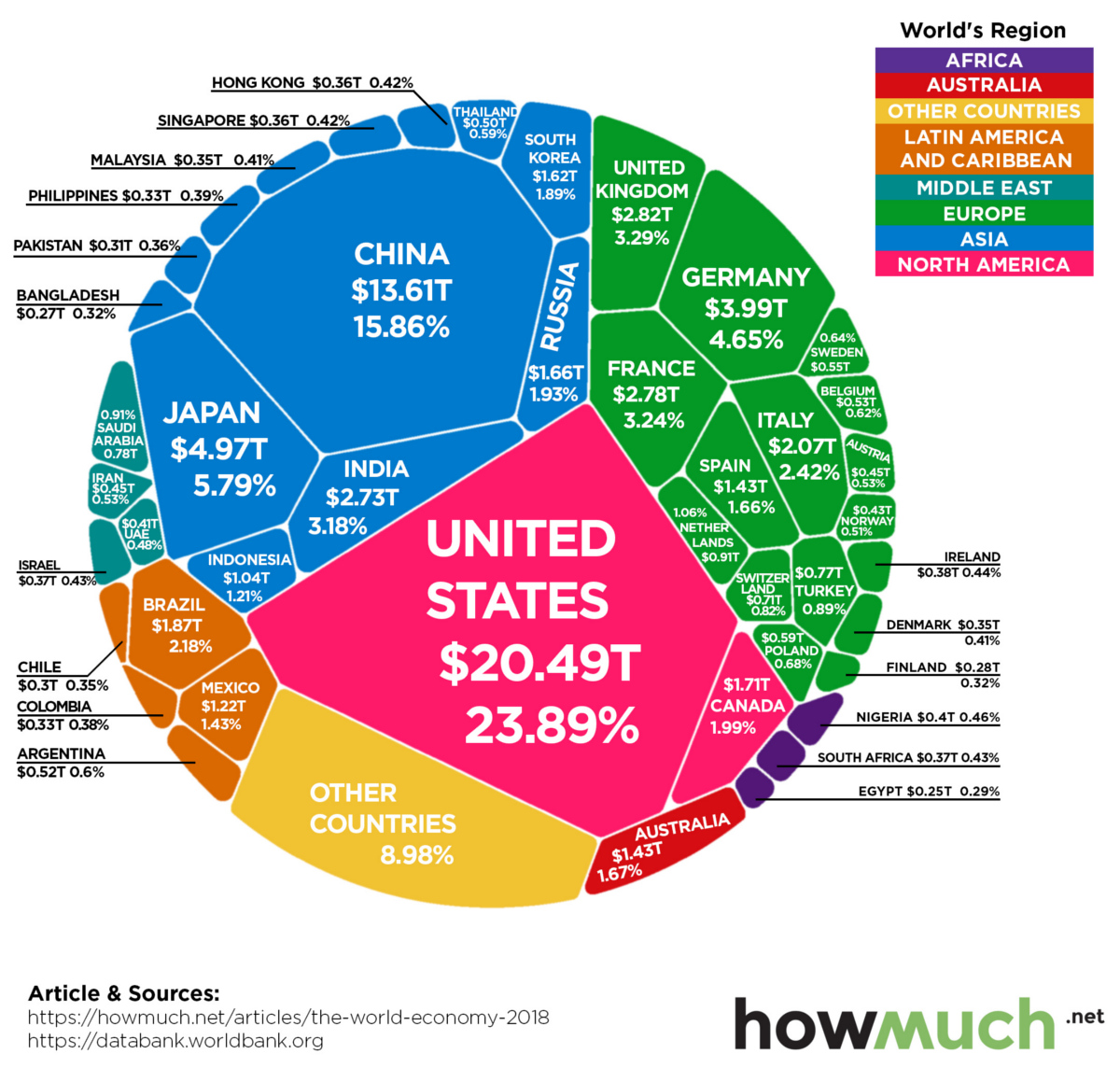 world-economy-86-trillion-gdp